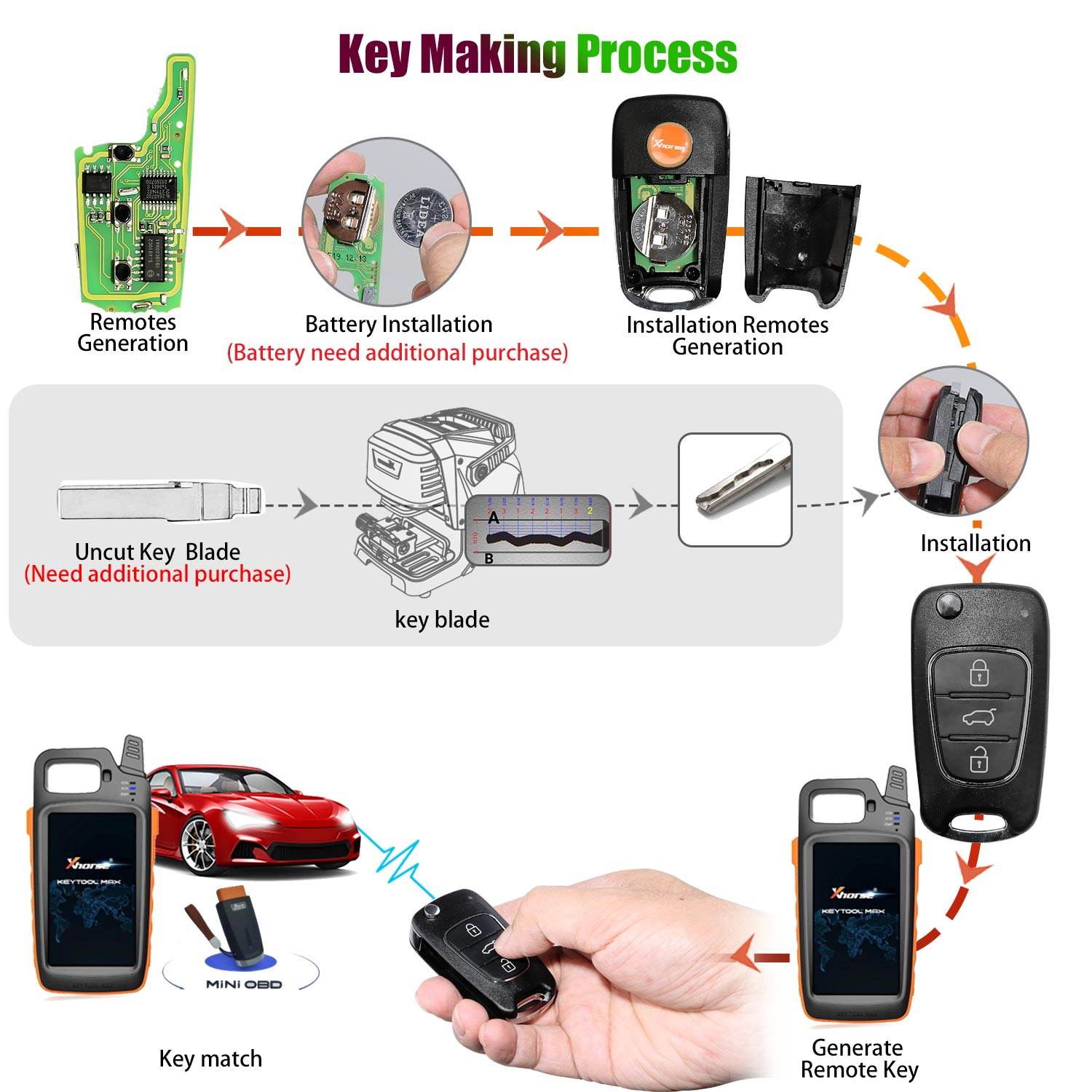 make wireless key